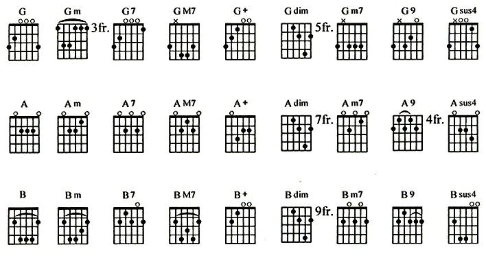Cara Cepat Belajar Memainkan Gitar | MdK16