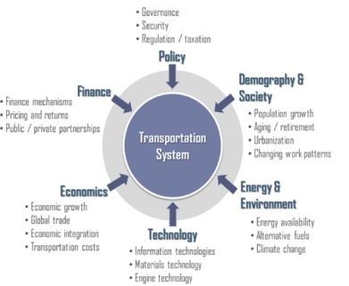 Drivers of Change for Future Transportation